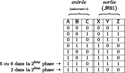 \begin{tabular}{r|r|c|c||c|c|c|} \multicolumn{1}{r}{} & \multicolumn{3}{c}{\textsf{\large{}$\begin{array}{c} entr\acute{e}e\\ {\scriptstyle {\scriptscriptstyle (adversaire)}}\\ \overbrace{\qquad\qquad} \end{array}$}} & \multicolumn{3}{c}{\textsf{\large{}$\begin{array}{c} sortie\\ (\mathsf{JR01})\\ \overbrace{\qquad\qquad} \end{array}$}}\tabularnewline \cline{2-7}   & \textsf{\large{}A} & \textsf{\large{}B} & \textsf{\large{}C} & \textsf{\large{}X} & \textsf{\large{}Y} & \textsf{\large{}Z}\tabularnewline \cline{2-7}  \multicolumn{1}{r|}{} & \multicolumn{1}{c|}{0} & 0 & 0 & 0 & 0 & 1\tabularnewline \cline{2-7}  \multicolumn{1}{r|}{} & \multicolumn{1}{c|}{0} & 0 & 1 & 0 & 1 & 1\tabularnewline \cline{2-7}  \multicolumn{1}{r|}{} & \multicolumn{1}{c|}{0} & 1 & 0 & 0 & 1 & 1\tabularnewline \cline{2-7}  \multicolumn{1}{r|}{} & \multicolumn{1}{c|}{0} & 1 & 1 & 1 & 0 & 0\tabularnewline \cline{2-7}  \multicolumn{1}{r|}{} & \multicolumn{1}{c|}{1} & 0 & 0 & 1 & 1 & 0\tabularnewline \cline{2-7}  \multicolumn{1}{r|}{} & \multicolumn{1}{c|}{1} & 0 & 1 & 1 & 1 & 0\tabularnewline \cline{2-7}  \multicolumn{1}{r|}{5 ou 6 dans la 2$^{\grave{e}me}$ phase {\Large{}$\rightarrow$}} & \multicolumn{1}{c|}{1} & 1 & 0 & 1 & 1 & 1\tabularnewline \cline{2-7}  \multicolumn{1}{r|}{2 dans la 2$^{\grave{e}me}$ phase {\Large{}$\rightarrow$}} & \multicolumn{1}{c|}{1} & 1 & 1 & 1 & 0 & 0\tabularnewline \cline{2-7}  \end{tabular}