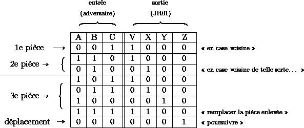 \begin{tabular}{r|r|c|c||c|c|c|c|l} \multicolumn{1}{r}{} & \multicolumn{3}{c}{\textsf{\large{}$\begin{array}{c} {\scriptstyle \mathrm{entr\acute{e}e}}\ {\scriptstyle \mathrm{(adversaire)}}\ \overbrace{\qquad\qquad} \end{array}$}} & \multicolumn{4}{c}{\textsf{\large{}$\begin{array}{c} {\scriptstyle  \mathrm{sortie}}\ {\scriptstyle  \mathrm{(JR01)}}\ \overbrace{\qquad\qquad\qquad} \end{array}$}} & \ \cline{2-8}   & A & B & C  &  V  & X & Y  & Z  & \ \cline{2-8}  \multicolumn{1}{r|}{1e pièce~~ $\longrightarrow$} & \multicolumn{1}{c|}{0} & 0 & 1 & 1 & 0 & 0 & 0 & {\scriptsize{}« en case voisine »}\ \cline{2-8}  \multicolumn{1}{r|}{\multirow{2}{2.5cm}{2e pièce $\rightarrow$ \vbox{\hsize=.5mm $\quad \left\lbrace\vbox to 4mm{}\right.$}}}  & \multicolumn{1}{c|}{1} & 1 & 0 & 1 & 0 & 0 & 0 & \ \cline{2-8}  \multicolumn{1}{r|}{} & \multicolumn{1}{c|}{0} & 1 & 0 & 0 & 1 & 0 & 0 & {\scriptsize{}« en case voisine de telle sorte\dots{} »}\ \cline{1-8}  \multicolumn{1}{r|}{\multirow{4}{2.5cm}{3e pièce $\rightarrow$\vbox{\hsize=.5mm $\quad\left\lbrace\vbox to 7mm{}\right.$}}}  %\multicolumn{1}{r|}{\multirow{4}{2cm}{3e pièce {$\rightarrow$} %\vbox{\hsize=.2mm $\!\!\!\!\!\!\!\!\left\lbrace\vbox to 7mm{}\right.$}}}  & \multicolumn{1}{c|}{1} & 0 & 1 & 1 & 0 & 0 & 0 & \ \cline{2-8}  \multicolumn{1}{r|}{} & \multicolumn{1}{c|}{0} & 1 & 1 & 0 & 1 & 0 & 0 & \ \cline{2-8}  \multicolumn{1}{r|}{} & \multicolumn{1}{c|}{1} & 0 & 0 & 0 & 0 & 1 & 0 & \ \cline{2-8}  \multicolumn{1}{r|}{} & \multicolumn{1}{c|}{1} & 1 & 1 & 1 & 1 & 0 & 0 & {\scriptsize{}« remplacer la pièce enlevée »}\ \cline{2-8}  \multicolumn{1}{r|}{déplacement~~{\Large{}$\rightarrow$}} & \multicolumn{1}{c|}{0} & 0 & 0 & 0 & 0 & 0 & 1 & {\scriptsize{}« poursuivre »}\ \cline{2-8}  \end{tabular}