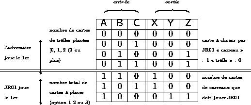 \begin{tabular}{rrr|r|c|c||c|c|c|c} \multicolumn{1}{c}{\textsf{\large{}$ $}} & \multicolumn{1}{c}{\textsf{\large{}$ $}} & \multicolumn{1}{c}{\textsf{\large{}$ $}} & \multicolumn{3}{c}{\textsf{\large{}$\begin{array}{c} {\scriptscriptstyle entr\acute{e}e}\ \overbrace{\qquad\qquad} \end{array}$}} & \multicolumn{3}{c}{\textsf{\large{}$\begin{array}{c} {\scriptscriptstyle sortie}\ \overbrace{\qquad\qquad} \end{array}$}} & \ \cline{4-9}   &  & \multirow{5}{2cm}{{\tiny{}nombre de cartes de trèfles placées {[}0, 1, 2 (3 ou plus)}} & \textsf{\Large{}A} & \textsf{\Large{}B} & \textsf{\Large{}C} & \textsf{\Large{}X} & \textsf{\Large{}Y} & \textsf{\Large{}Z} & \ \cline{4-9}  \multicolumn{1}{c}{\multirow{4}{1.2cm}{{\tiny{}}% \begin{minipage}[t]{1.2cm}% \begin{singlespace} \noindent {\tiny{}l'adversaire joue le 1er}\end{singlespace} \end{minipage}}}  &  \multicolumn{1}{c}{\multirow{4}{1mm}{ $\left\updownarrow\vbox to 9mm{}\right.$} }  & \multicolumn{1}{c|}{}  & \multicolumn{1}{c|}{{\large{}0}} & {\large{}0} & {\large{}0} & {\large{}0} & {\large{}0} & {\large{}0} & \multirow{4}{2.1cm}{{\tiny{}carte à choisir par JR01 « carreau » : 1 « trèfle » : 0}}\ \cline{4-9}  \multicolumn{1}{c}{} & \multicolumn{1}{c}{} & \multicolumn{1}{c|}{} & \multicolumn{1}{c|}{{\large{}0}} & {\large{}0} & {\large{}1} & {\large{}0} & {\large{}0} & {\large{}0} & \ \cline{4-9}  \multicolumn{1}{c}{} & \multicolumn{1}{c}{} & \multicolumn{1}{c|}{} & \multicolumn{1}{c|}{{\large{}0}} & {\large{}1} & {\large{}0} & {\large{}0} & {\large{}0} & {\large{}1} & \ \cline{4-9}  \multicolumn{1}{c}{} & \multicolumn{1}{c}{} & \multicolumn{1}{r|}{} & \multicolumn{1}{c|}{{\large{}0}} & {\large{}1} & {\large{}1} & {\large{}0} & {\large{}0} & {\large{}1} & \ \hline  \hline  \multicolumn{1}{c}{\multirow{4}{1.2cm}{{\tiny{}JR01 joue le 1er}}} & \multicolumn{1}{c}{\multirow{4}{1mm}{$\left\updownarrow\vbox to 7mm{}\right.$}} & \multicolumn{1}{c|}{\multirow{4}{2cm}{{\tiny{}nombre total de cartes à placer (option 1 2 ou 3)}}} & 
