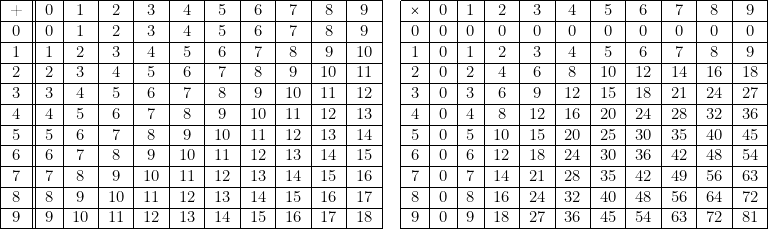 \begin{tabular}{|c||c|c|c|c|c|c|c|c|c|c|c|c|c|c|c|c|c|c|c|c|c|c|} \cline{1-11} \cline{13-23} + & 0 & 1 & 2 & 3 & 4 & 5 & 6 & 7 & 8 & 9 & & $\times$ & 0 & 1 & 2 & 3 & 4 & 5 & 6 & 7 & 8 & 9\\ \cline{1-11} \cline{13-23} 0 & 0 & 1 & 2 & 3 & 4 & 5 & 6 & 7 & 8 & 9 & & 0 & 0 & 0 & 0 & 0 & 0 & 0 & 0 & 0 & 0 & 0\\ \cline{1-11} \cline{13-23} 1 & 1 & 2 & 3 & 4 & 5 & 6 & 7 & 8 & 9 & 10 & & 1 & 0 & 1 & 2 & 3 & 4 & 5 & 6 & 7 & 8 & 9\\ \cline{1-11} \cline{13-23} 2 & 2 & 3 & 4 & 5 & 6 & 7 & 8 & 9 & 10 & 11 & & 2 & 0 & 2 & 4 & 6 & 8 & 10 & 12 & 14 & 16 & 18\\ \cline{1-11} \cline{13-23} 3 & 3 & 4 & 5 & 6 & 7 & 8 & 9 & 10 & 11 & 12 & & 3 & 0 & 3 & 6 & 9 & 12 & 15 & 18 & 21 & 24 & 27\\ \cline{1-11} \cline{13-23} 4 & 4 & 5 & 6 & 7 & 8 & 9 & 10 & 11 & 12 & 13 & & 4 & 0 & 4 & 8 & 12 & 16 & 20 & 24 & 28 & 32 & 36\\ \cline{1-11} \cline{13-23} 5 & 5 & 6 & 7 & 8 & 9 & 10 & 11 & 12 & 13 & 14 & & 5 & 0 & 5 & 10 & 15 & 20 & 25 & 30 & 35 & 40 & 45\\ \cline{1-11} \cline{13-23} 6 & 6 & 7 & 8 & 9 & 10 & 11 & 12 & 13 & 14 & 15 & & 6 & 0 & 6 & 12 & 18 & 24 & 30 & 36 & 42 & 48 & 54\\ \cline{1-11} \cline{13-23} 7 & 7 & 8 & 9 & 10 & 11 & 12 & 13 & 14 & 15 & 16 & & 7 & 0 & 7 & 14 & 21 & 28 & 35 & 42 & 49 & 56 & 63\\ \cline{1-11} \cline{13-23} 8 & 8 & 9 & 10 & 11 & 12 & 13 & 14 & 15 & 16 & 17 & & 8 & 0 & 8 & 16 & 24 & 32 & 40 & 48 & 56 & 64 & 72\\ \cline{1-11} \cline{13-23} 9 & 9 & 10 & 11 & 12 & 13 & 14 & 15 & 16 & 17 & 18 & & 9 & 0 & 9 & 18 & 27 & 36 & 45 & 54 & 63 & 72 & 81\\ \cline{1-11} \cline{13-23} \end{tabular}