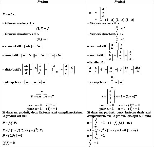 {\scriptsize \begin{tabular}{|l|l|} \hline \multicolumn{1}{|c|}{\it Produit} & \multicolumn{1}{|c|}{\it Produel} \ \hline & \ $P=a.b.c$ & $ \begin{array}{rcl} \pi & = & \begin{array}{|c|} a \ b \ c \ \end{array} \ & = & 1 - (1-a).(1-b).(1-c) \ \end{array} $ \ -- élément neutre «~1~»~& -- élément neutre «~0~»~\ \multicolumn{1}{|c|}{$(1.f) = f$}& \multicolumn{1}{|c|}{$\begin{array}{|c|}0\f\\end{array} = f $} \ -- élément absorbant «~0~»~& -- élément absorbant «~1~»~\ \multicolumn{1}{|c|}{$(0.f) = 0$} & \multicolumn{1}{|c|}{$\begin{array}{|c|}1 \ f\ \end{array} = 1 $} \ -- commutatif : $\begin{array}{|c|}ab\\end{array} =\begin{array}{|c|}ba\\end{array} $ & -- commutatif : $\begin{array}{|c|} a \ b \ \end{array} = \begin{array}{|c|}b \ a \ \end{array}$ \ -- associatif : $\begin{array}{|c|c||}a& bc\\end{array} =\begin{array}{||c|c|}ba&c\\end{array} =\begin{array}{|c|}cba\\end{array} $ & -- associatif : $ \begin{array}{||c||} \multicolumn{1}{|c|} {a} \ b \ c \ \end{array} = \begin{array}{||c||} b \ a \ \multicolumn{1}{|c|} {c} \ \end{array} = \begin{array}{|c|} c \ b \ a \ \end{array} $ \ & --distributif : \ -- distributif : $\begin{array}{|c|} ab \ ac \ d\ \end{array} = \begin{array}{|c|} a\; \begin{array}{|c}b \ c \ \end{array} \ d \ \end{array} = \begin{array}{|c|} d \ \begin{array}{c|} b \ c\ \end{array}\; a \ \end{array} = \begin{array}{|c|} d \ b \ c \ \end{array} \begin{array}{c|} d \ a \ \end{array} $ & $\begin{array}{|c|c|}a & a \ b & c \ \end{array} \begin{array}{c|}d \ \end{array} = \begin{array}{|c|}a \ bc \ \end{array} = \begin{array}{|c} d \ \end{array} \begin{array}{|c|} bc \ a \ \end{array} = \begin{array}{|c|} dbc \ da\ \end{array}$\ -- idempotent : $\begin{array}{|c|} aa \ldots a \ \end{array} = \begin{array}{|c|} a \end{array} $ & -- idempotent : $\begin{array}{|c|} a\ a\ \vdots \ a\ \end{array} = \begin{array}{|c|} a \ \end{array} $ \ \multicolumn{1}{|c|}{$P=\overbrace{a.a \ldots a}