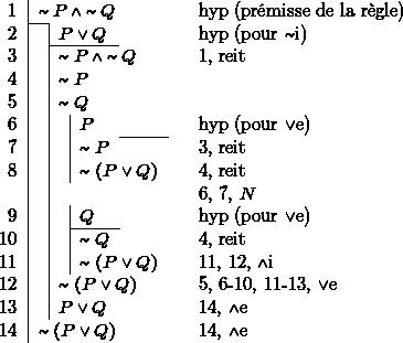 \begin{tabular}{r l l lccl} 1 & \multicolumn{4}{l}{$\thicksim P\,\wedge\thicksim Q$} &  & hyp (prémisse de la règle)\\ \cline{2-2}  2 &  & \multicolumn{2}{l}{$P\vee Q$} &  &  & hyp (pour $\thicksim$i)\\ \cline{3-4}  3 &  & \multicolumn{3}{l}{$\thicksim P\,\wedge\thicksim Q$} &  & 1, reit\\ 4 &  & \multicolumn{3}{l}{$\thicksim P$} &  & \\ 5 &  & \multicolumn{3}{l}{$\thicksim Q$} &  & \\ 6 &  &  & $P$ &  &  & hyp (pour $\vee$e)\\ \cline{5-5}  7 &  &  & \multicolumn{2}{l}{$\thicksim P$} &  & 3, reit\\ 8 &  &  & \multicolumn{2}{l}{$\thicksim(P\vee Q)$} &  & 4, reit\\  &  & \multicolumn{3}{l}{} &  & 6, 7, $N$\\ 9 &  &  & \multicolumn{2}{l}{$Q$} &  & hyp (pour $\vee$e)\\ \cline{4-4}  10 &  &  & $\thicksim Q$ &  &  & 4, reit\\ 11 &  &  & \multicolumn{2}{l}{$\thicksim(P\vee Q)$} &  & 11, 12, $\wedge$i\\ 12 &  & \multicolumn{3}{l}{$\thicksim(P\vee Q)$} &  & 5, 6-10, 11-13, $\vee$e\\ 13 &  & \multicolumn{3}{l}{$P\vee Q$} &  & 14, $\wedge$e\\ 14 & \multicolumn{4}{l}{$\thicksim(P\vee Q)$} &  & 14, $\wedge$e\\ \end{tabular}